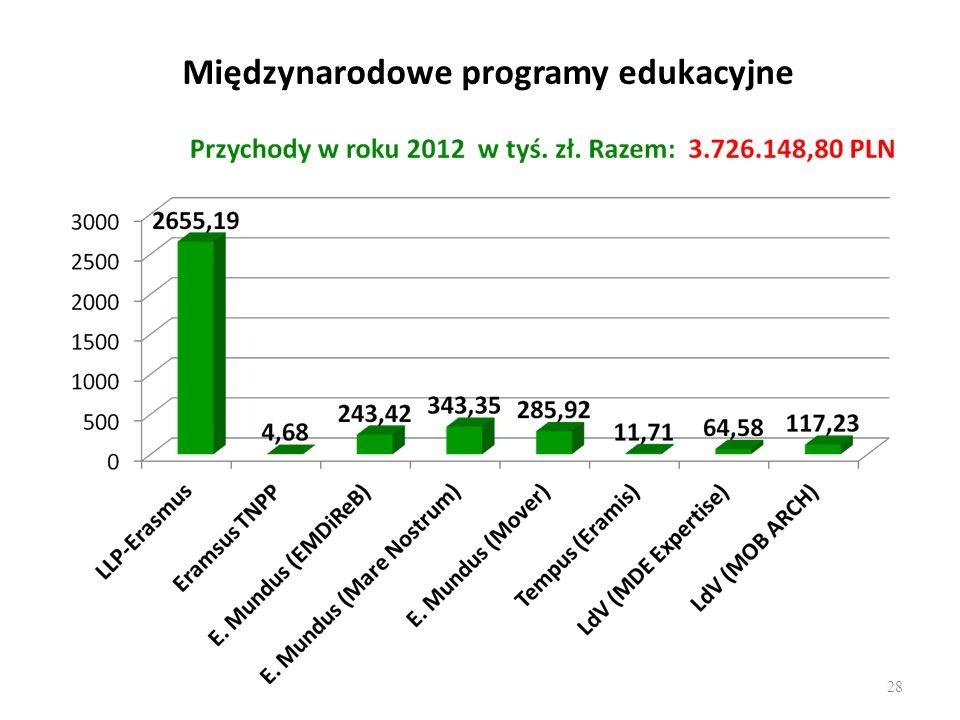 Międzynarodowe programy edukacyjne 28