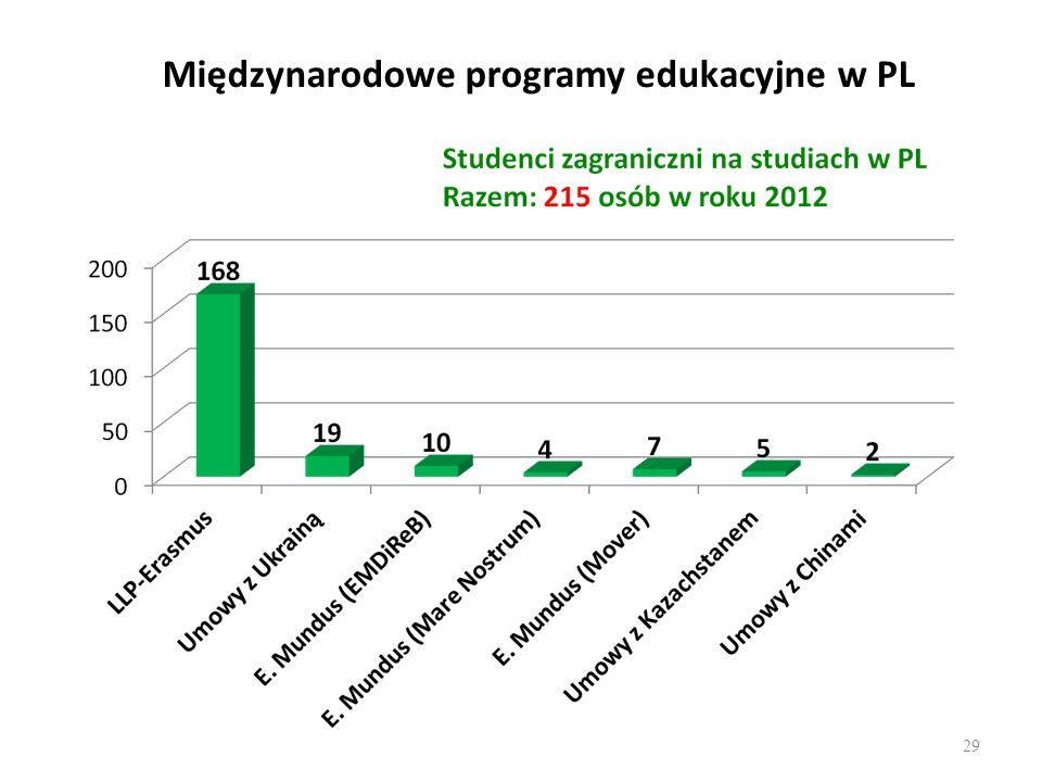 Międzynarodowe programy edukacyjne w PL 29