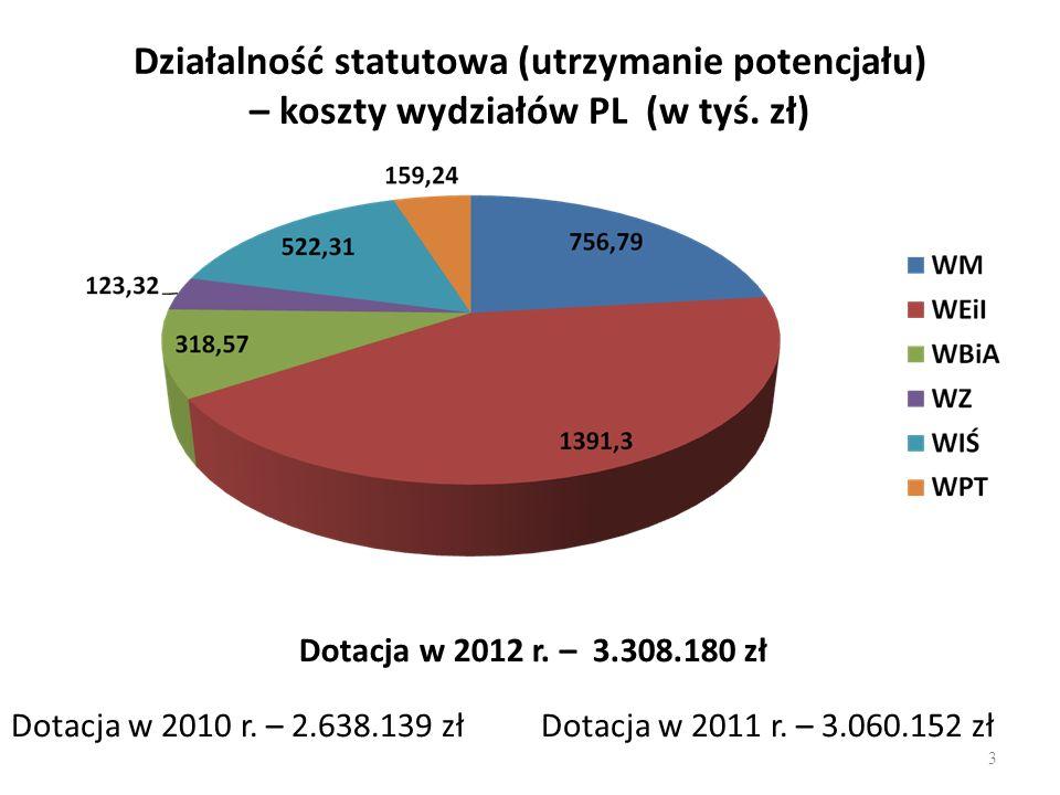 Działalność statutowa (utrzymanie potencjału) – koszty wydziałów PL (w tyś. zł) Dotacja w 2010 r. – 2.638.139 złDotacja w 2011 r. – 3.060.152 zł Dotac