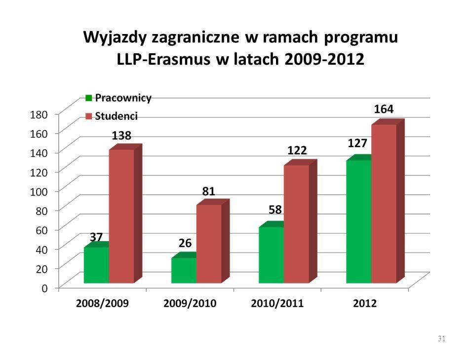 Wyjazdy zagraniczne w ramach programu LLP-Erasmus w latach 2009-2012 31