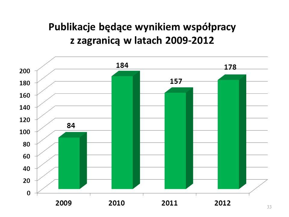 Publikacje będące wynikiem współpracy z zagranicą w latach 2009-2012 33