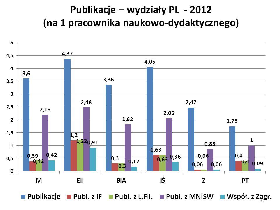 Publikacje – wydziały PL - 2012 (na 1 pracownika naukowo-dydaktycznego) 36
