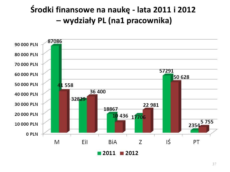 Środki finansowe na naukę - lata 2011 i 2012 – wydziały PL (na1 pracownika) 37