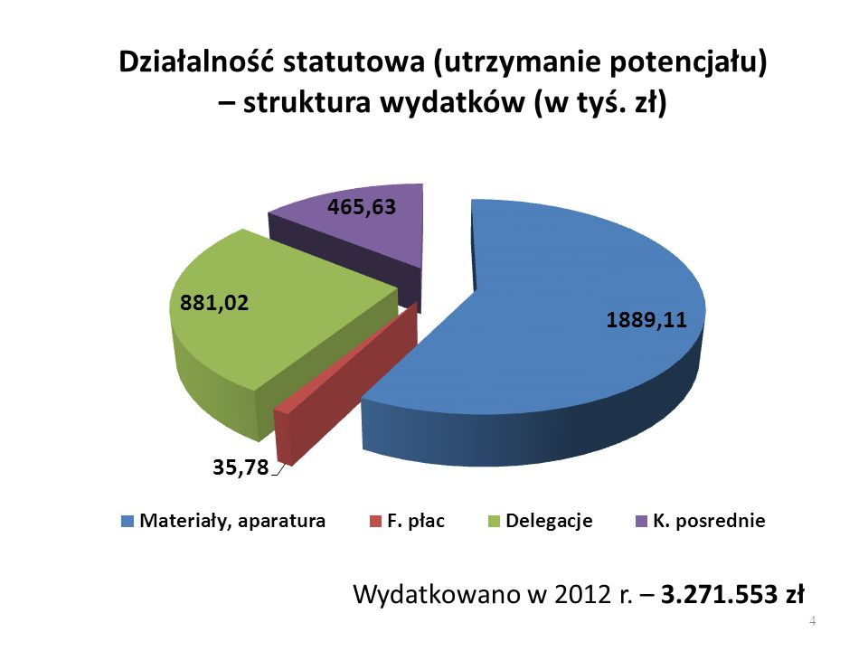 Działalność statutowa (utrzymanie potencjału) – struktura wydatków (w tyś. zł) Wydatkowano w 2012 r. – 3.271.553 zł 4