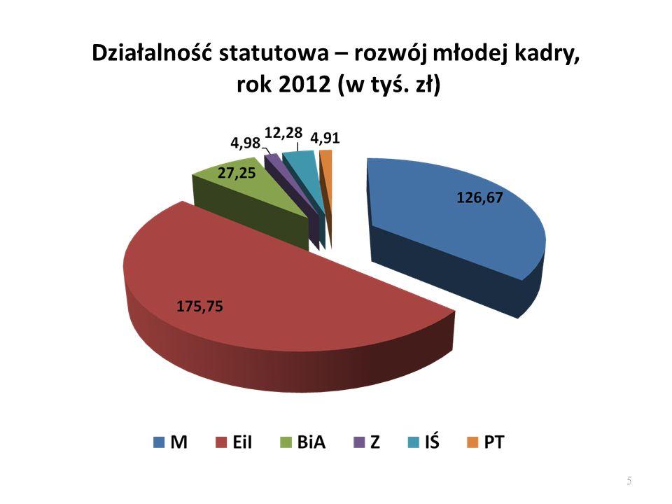 Działalność statutowa – rozwój młodej kadry, rok 2012 (w tyś. zł) 5