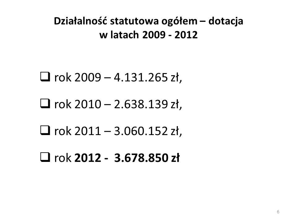 Działalność statutowa ogółem – dotacja w latach 2009 - 2012 rok 2009 – 4.131.265 zł, rok 2010 – 2.638.139 zł, rok 2011 – 3.060.152 zł, rok 2012 - 3.67