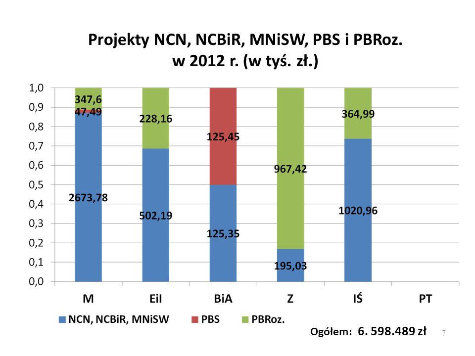 Ogółem: 6. 598.489 zł Projekty NCN, NCBiR, MNiSW, PBS i PBRoz. w 2012 r. (w tyś. zł.) 7