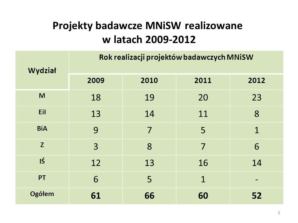 Projekty badawcze MNiSW realizowane w latach 2009-2012 Wydział Rok realizacji projektów badawczych MNiSW 2009201020112012 M 18192023 EiI 1314118 BiA 9