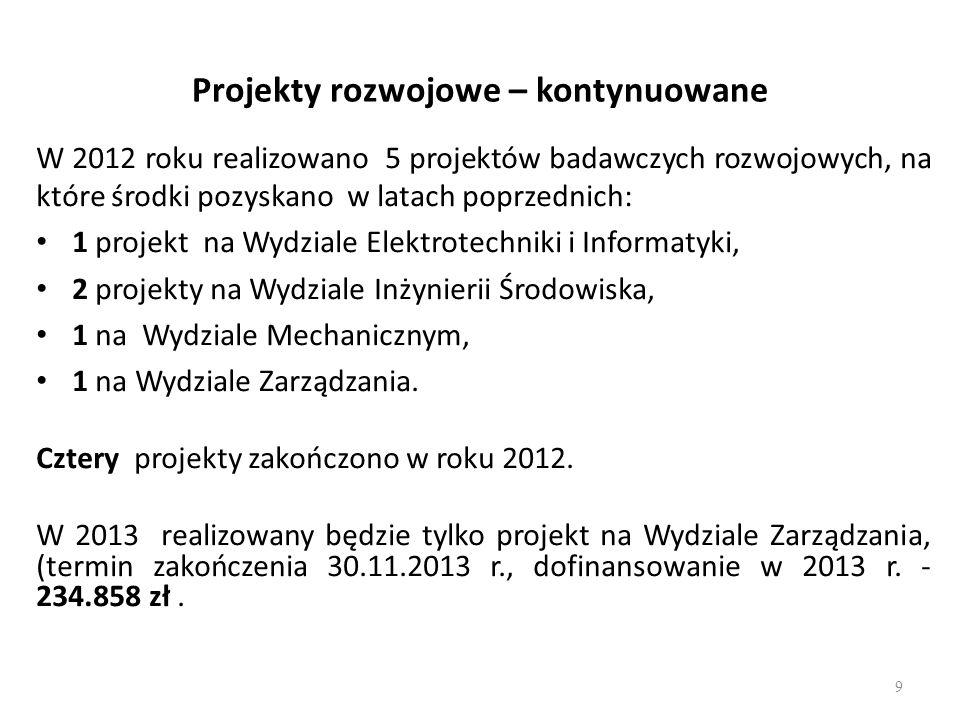 Projekty rozwojowe – kontynuowane W 2012 roku realizowano 5 projektów badawczych rozwojowych, na które środki pozyskano w latach poprzednich: 1 projek