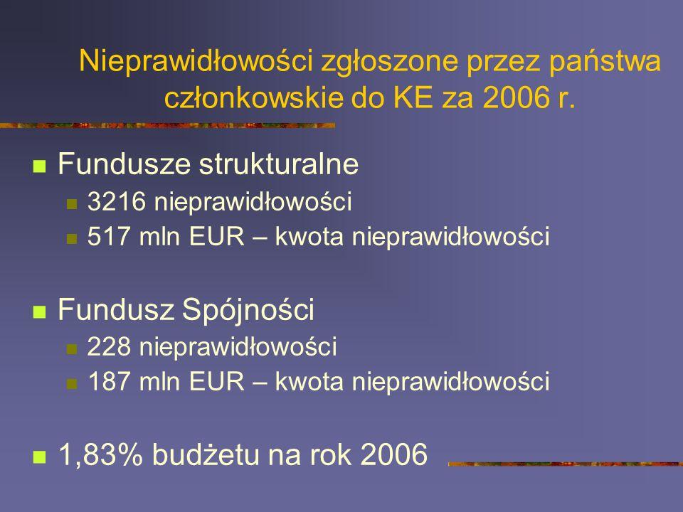Nieprawidłowości zgłoszone przez państwa członkowskie do KE za 2006 r. Fundusze strukturalne 3216 nieprawidłowości 517 mln EUR – kwota nieprawidłowośc
