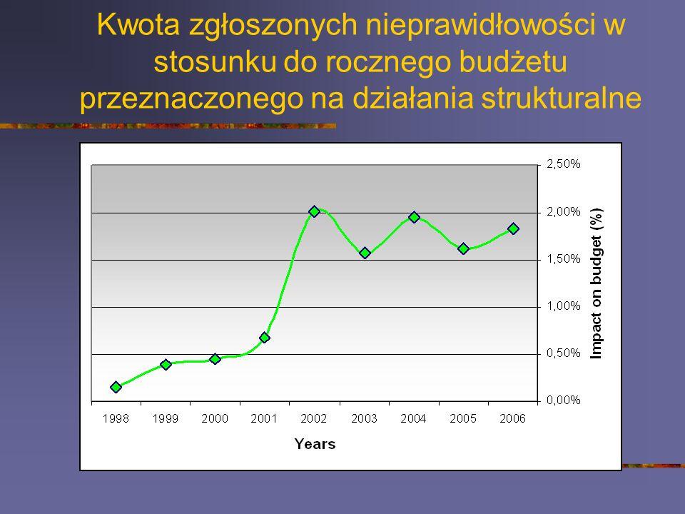 Kwota zgłoszonych nieprawidłowości w stosunku do rocznego budżetu przeznaczonego na działania strukturalne