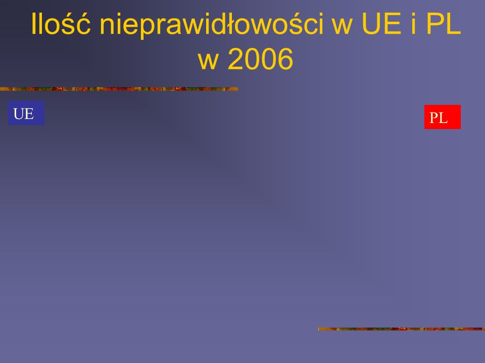 Ilość nieprawidłowości w UE i PL w 2006 UE PL