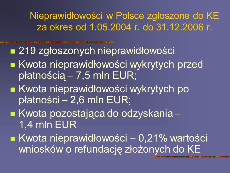 Nieprawidłowości w Polsce zgłoszone do KE za okres od 1.05.2004 r. do 31.12.2006 r. 219 zgłoszonych nieprawidłowości Kwota nieprawidłowości wykrytych
