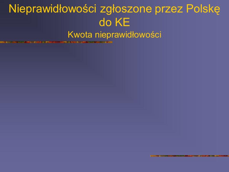 Nieprawidłowości zgłoszone przez Polskę do KE Kwota nieprawidłowości