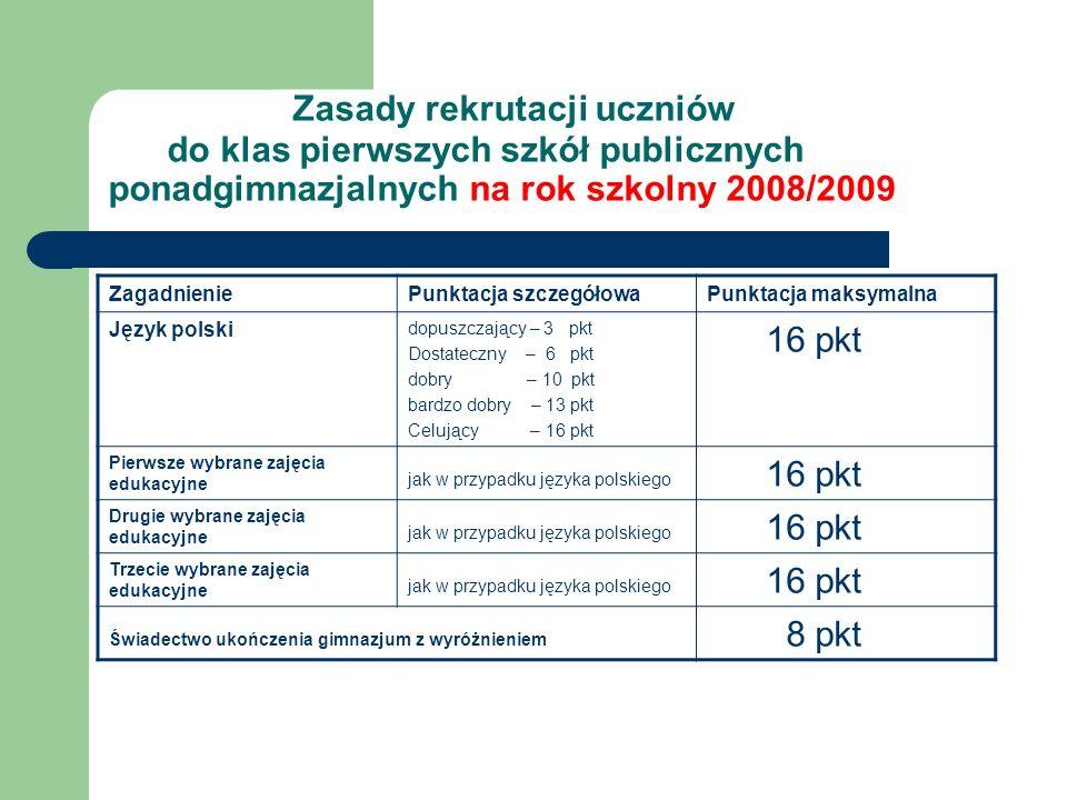 Zasady rekrutacji uczniów do klas pierwszych szkół publicznych ponadgimnazjalnych na rok szkolny 2008/2009 ZagadnieniePunktacja szczegółowaPunktacja m