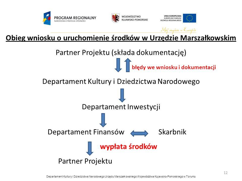 12 Obieg wniosku o uruchomienie środków w Urzędzie Marszałkowskim Partner Projektu (składa dokumentację) błędy we wniosku i dokumentacji Departament K