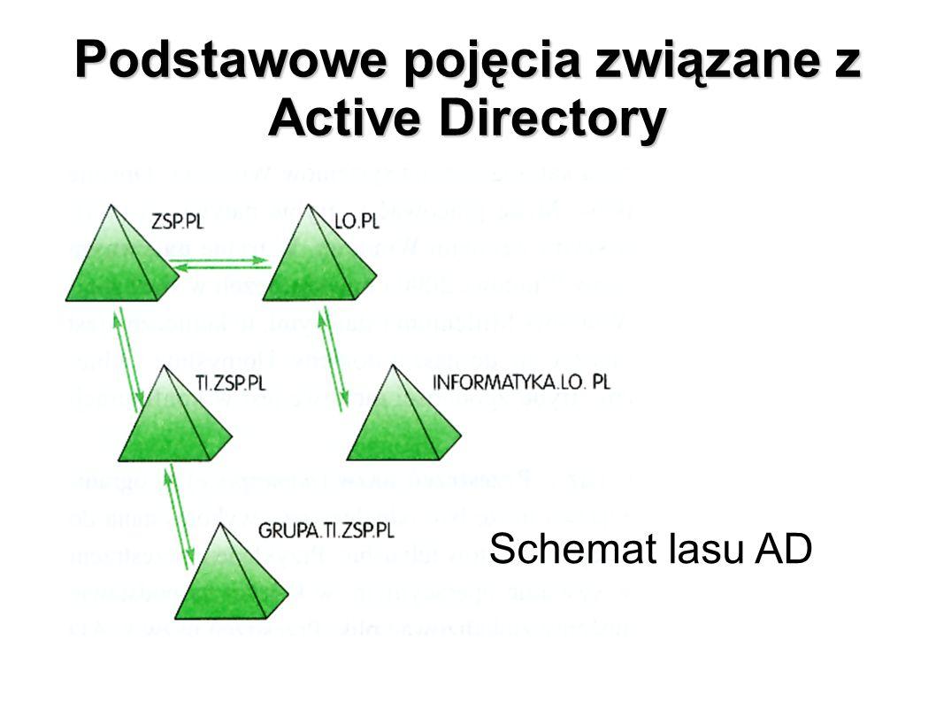 Podstawowe pojęcia związane z Active Directory Schemat lasu AD