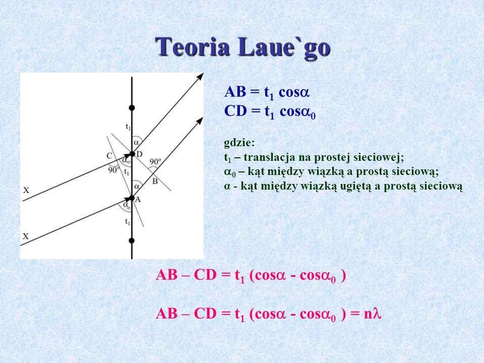Ugięcie promieniowania rentgenowskiego na trzech prostych sieciowych H = a 0 (cos - cos 0 ) K = b 0 (cos - cos 0 ) L = c 0 (cos - cos 0 ) o, o, o – kąty miedzy wiązką padającą a odpowiednimi prostymi sieciowymi;,, - kąty miedzy wiązką ugiętą a odpowiednimi prostymi sieciowymi; a 0, b 0, c 0 – długości wektorów translacji na rozważanych trzech prostych sieciowych; H, K, L – liczby całkowite,