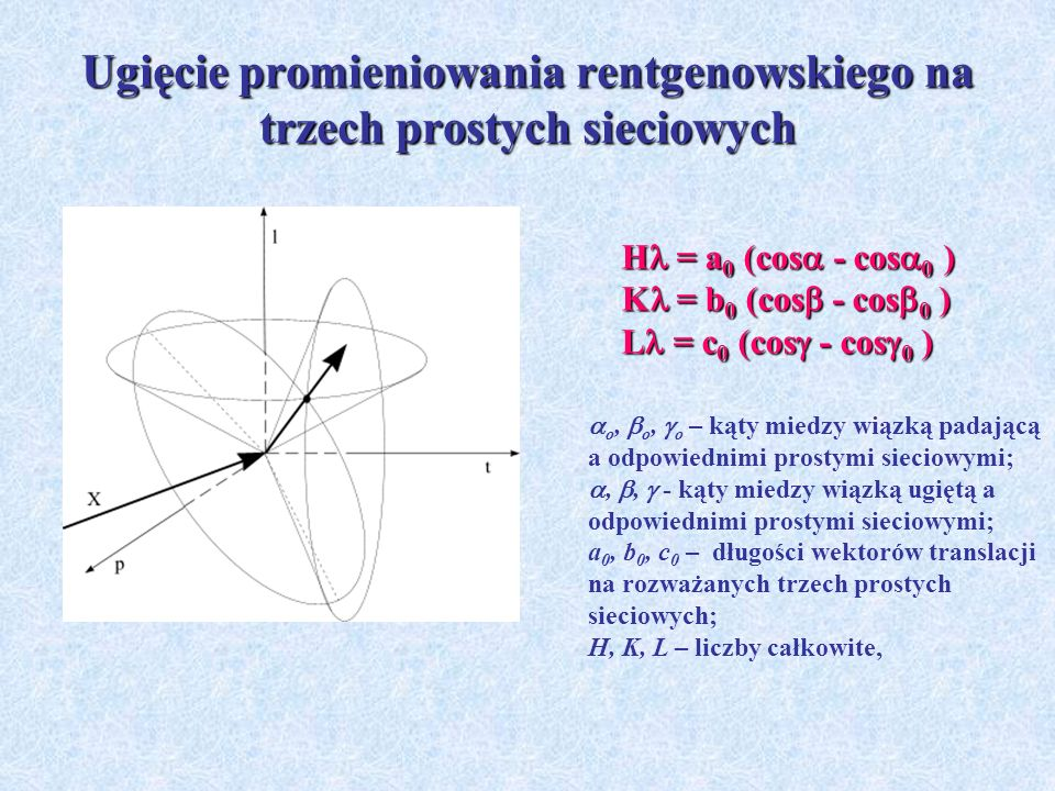 Ugięcie promieniowania rentgenowskiego na trzech prostych sieciowych H = a 0 (cos - cos 0 ) K = b 0 (cos - cos 0 ) L = c 0 (cos - cos 0 ) o, o, o – ką