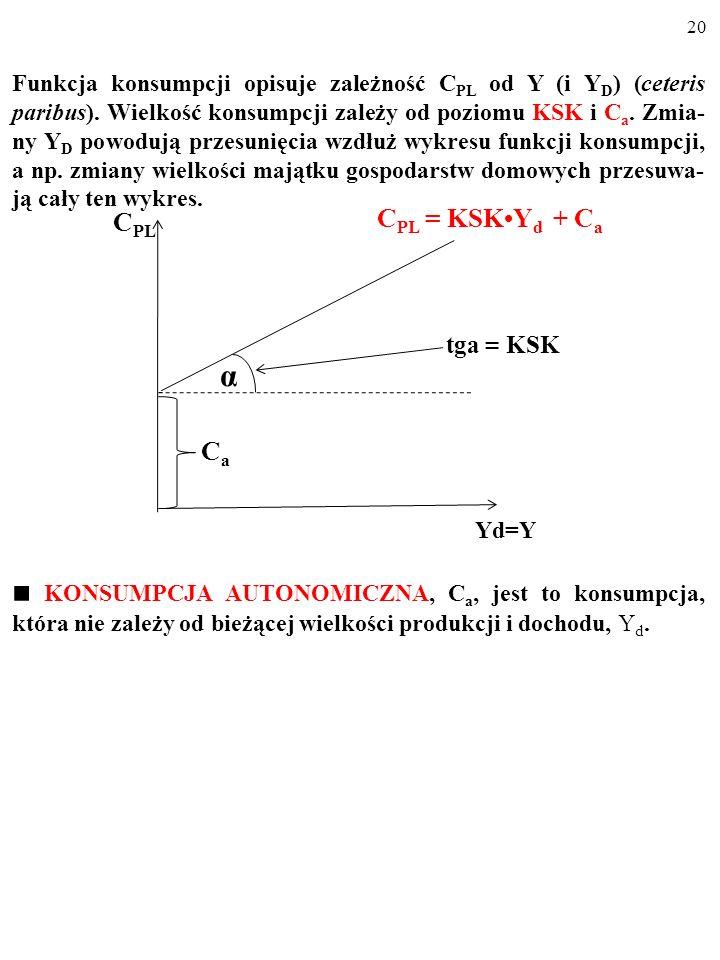 19 C PL = KSK Y d + C a Dla różnych wielkości dochodu do dyspozycji gospodarstw do- mowych, Y d, funkcja konsumpcji wskazuje wielkość planowanej konsu