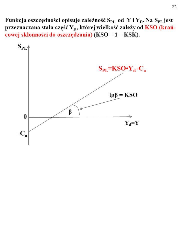 21 Dla różnych wielkości dochodu do dyspozycji, Y d, funkcja osz- czędności wskazuje wielkość planowanych oszczędności, S PL. S PL = KSOY d - C a