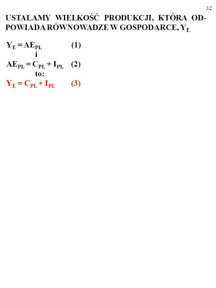 31 Y E = AE PL (1) i AE PL = C PL + I PL (2) USTALAMY WIELKOŚĆ PRODUKCJI, KTÓRA OD- POWIADA RÓWNOWADZE W GOSPODARCE, Y E
