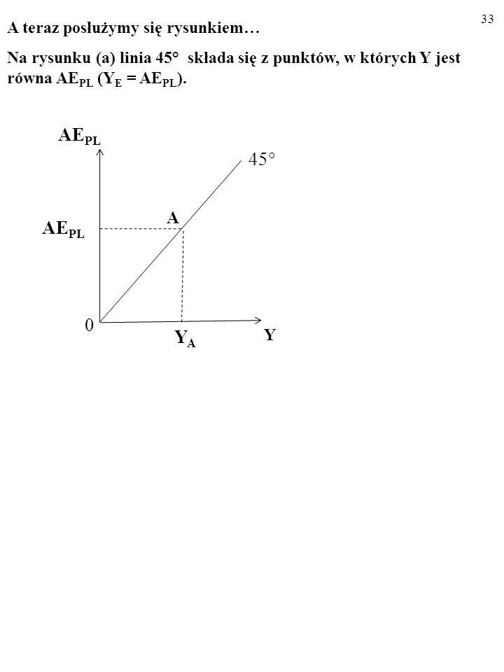 32 Y E = AE PL (1) i AE PL = C PL + I PL (2) to: Y E = C PL + I PL (3) USTALAMY WIELKOŚĆ PRODUKCJI, KTÓRA OD- POWIADA RÓWNOWADZE W GOSPODARCE, Y E