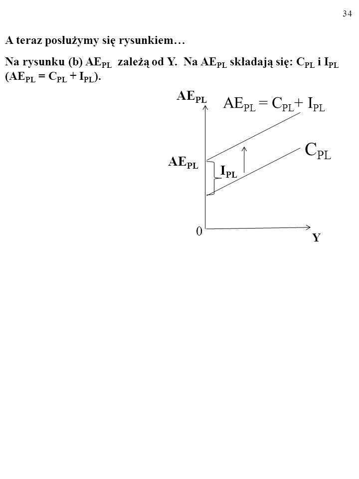 33 A AE PL Y 45° YAYA AE PL 0 A teraz posłużymy się rysunkiem… Na rysunku (a) linia 45° składa się z punktów, w których Y jest równa AE PL (Y E = AE P