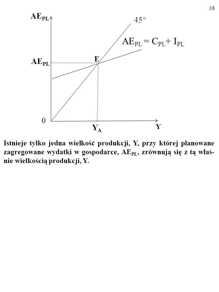 37 Tylko w punkcie przecięcia się linii 45° z wykresem funkcji plano- wanych zagregowanych wydatków (tzw. krzyż keynesowski ) Y jest równa AE PL, czyl