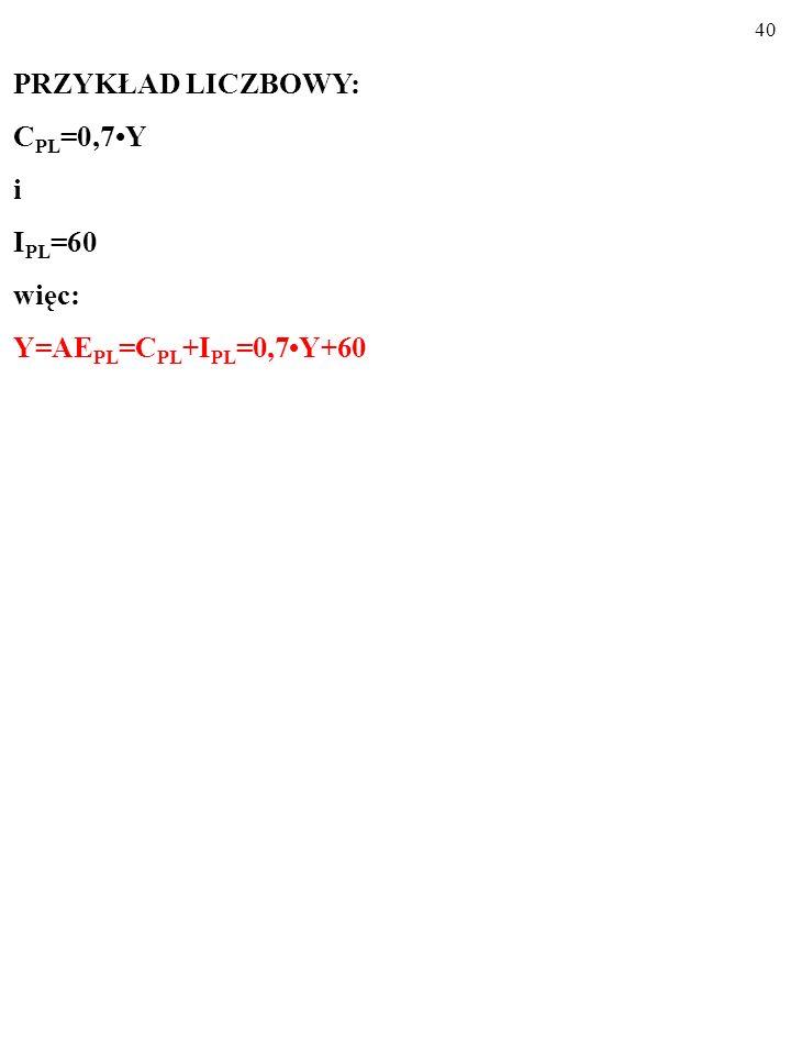 39 PRZYKŁAD LICZBOWY: C PL =0,7Y i I PL =60