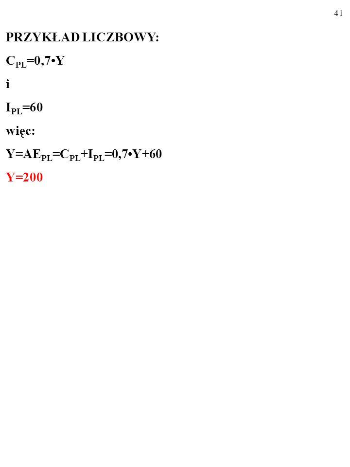 40 PRZYKŁAD LICZBOWY: C PL =0,7Y i I PL =60 więc: Y=AE PL =C PL +I PL =0,7Y+60