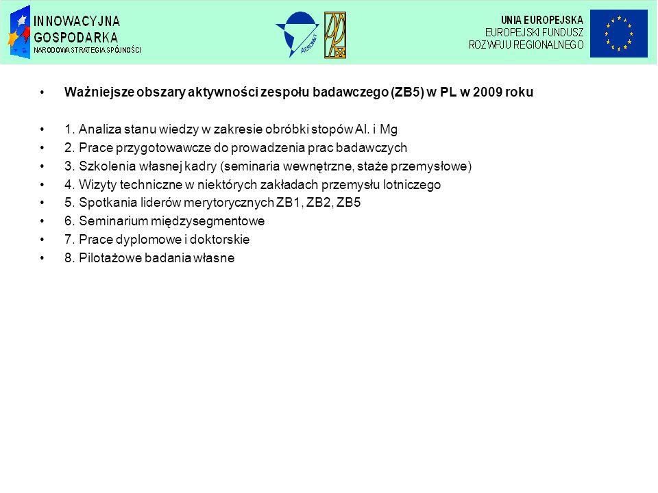 Ważniejsze obszary aktywności zespołu badawczego (ZB5) w PL w 2009 roku 1. Analiza stanu wiedzy w zakresie obróbki stopów Al. i Mg 2. Prace przygotowa