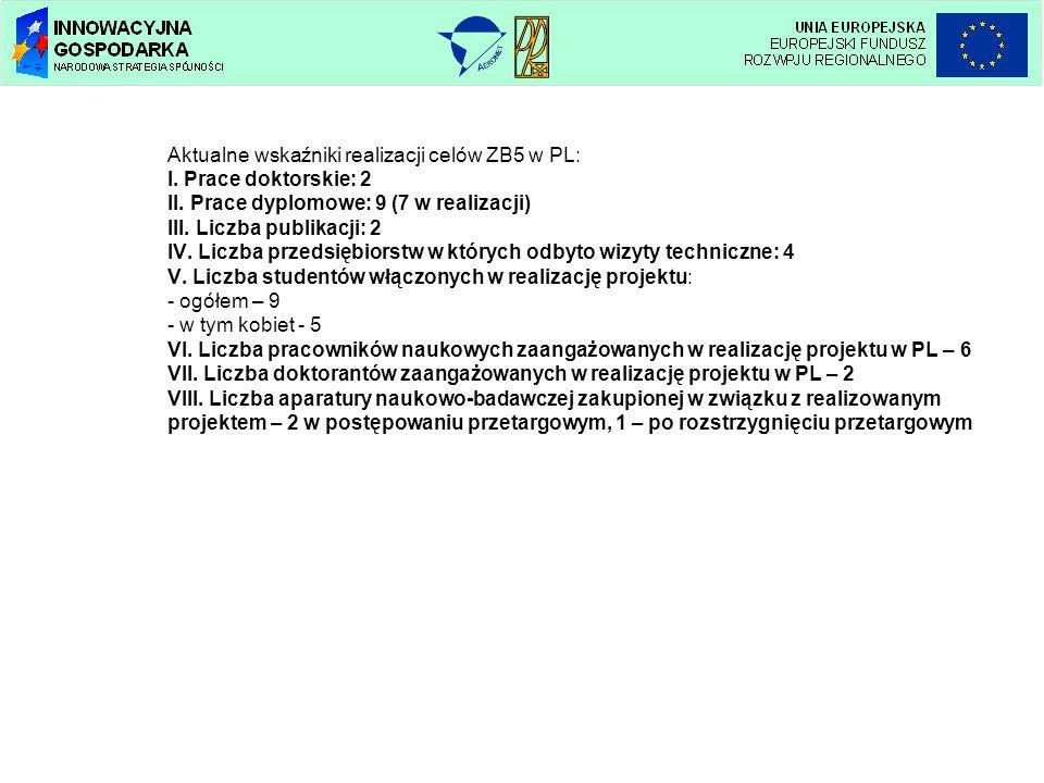 Aktualne wskaźniki realizacji celów ZB5 w PL: I. Prace doktorskie: 2 II. Prace dyplomowe: 9 (7 w realizacji) III. Liczba publikacji: 2 IV. Liczba prze