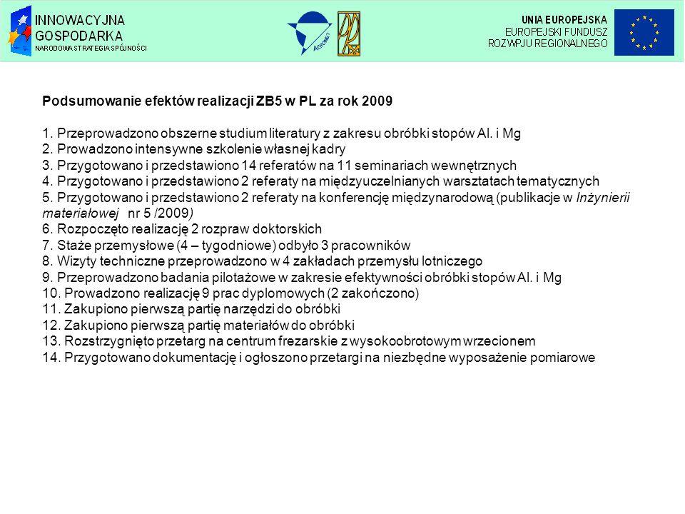Podsumowanie efektów realizacji ZB5 w PL za rok 2009 1. Przeprowadzono obszerne studium literatury z zakresu obróbki stopów Al. i Mg 2. Prowadzono int