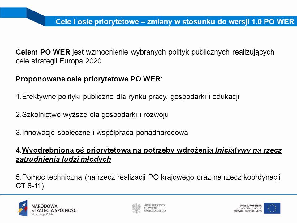 10 Cele i osie priorytetowe – zmiany w stosunku do wersji 1.0 PO WER Celem PO WER jest wzmocnienie wybranych polityk publicznych realizujących cele st