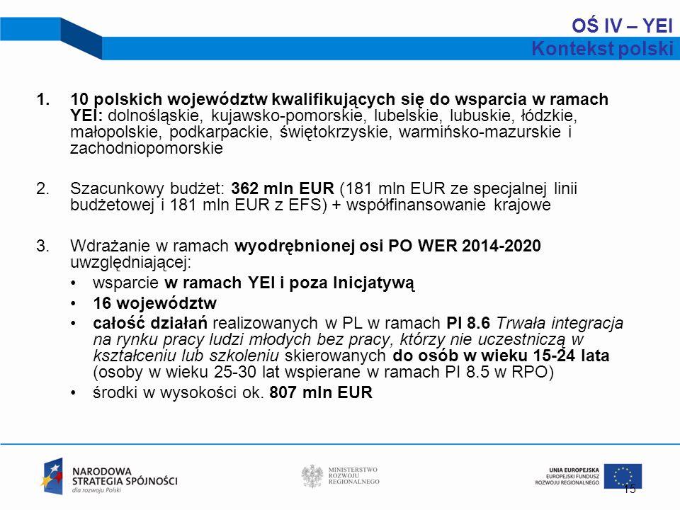 1.10 polskich województw kwalifikujących się do wsparcia w ramach YEI: dolnośląskie, kujawsko-pomorskie, lubelskie, lubuskie, łódzkie, małopolskie, po