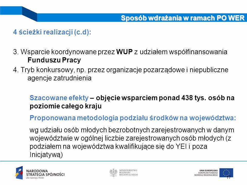 Sposób wdrażania w ramach PO WER 4 ścieżki realizacji (c.d): 3. Wsparcie koordynowane przez WUP z udziałem współfinansowania Funduszu Pracy 4. Tryb ko