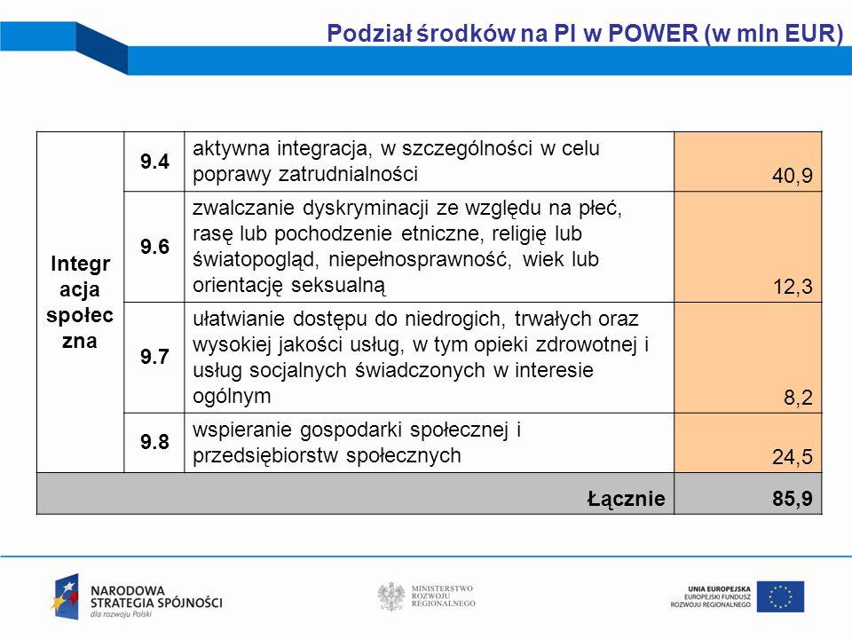19 Podział środków na PI w POWER (w mln EUR) Integr acja społec zna 9.4 aktywna integracja, w szczególności w celu poprawy zatrudnialności 40,9 9.6 zw