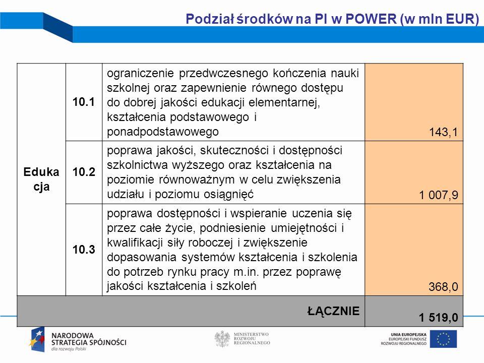 20 Podział środków na PI w POWER (w mln EUR) Eduka cja 10.1 ograniczenie przedwczesnego kończenia nauki szkolnej oraz zapewnienie równego dostępu do d