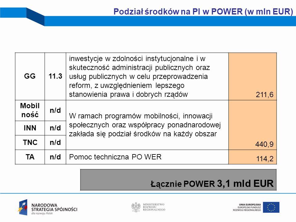 21 Podział środków na PI w POWER (w mln EUR) GG11.3 inwestycje w zdolności instytucjonalne i w skuteczność administracji publicznych oraz usług public