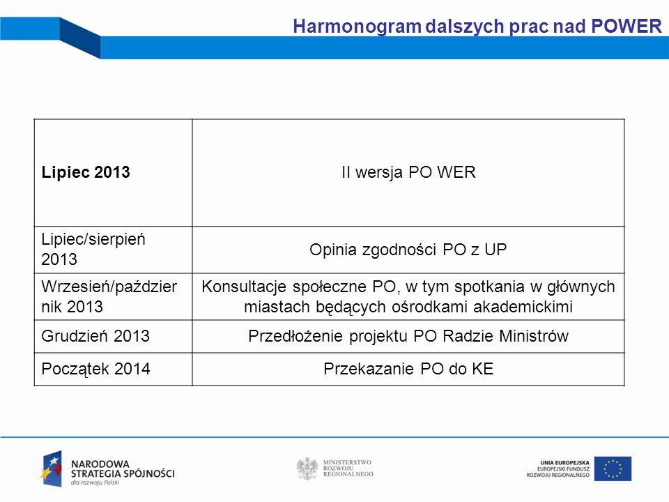 22 Harmonogram dalszych prac nad POWER Lipiec 2013II wersja PO WER Lipiec/sierpień 2013 Opinia zgodności PO z UP Wrzesień/paździer nik 2013 Konsultacj