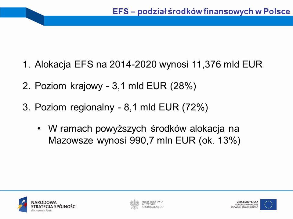4 EFS – podział środków finansowych w Polsce 1.Alokacja EFS na 2014-2020 wynosi 11,376 mld EUR 2.Poziom krajowy - 3,1 mld EUR (28%) 3.Poziom regionaln