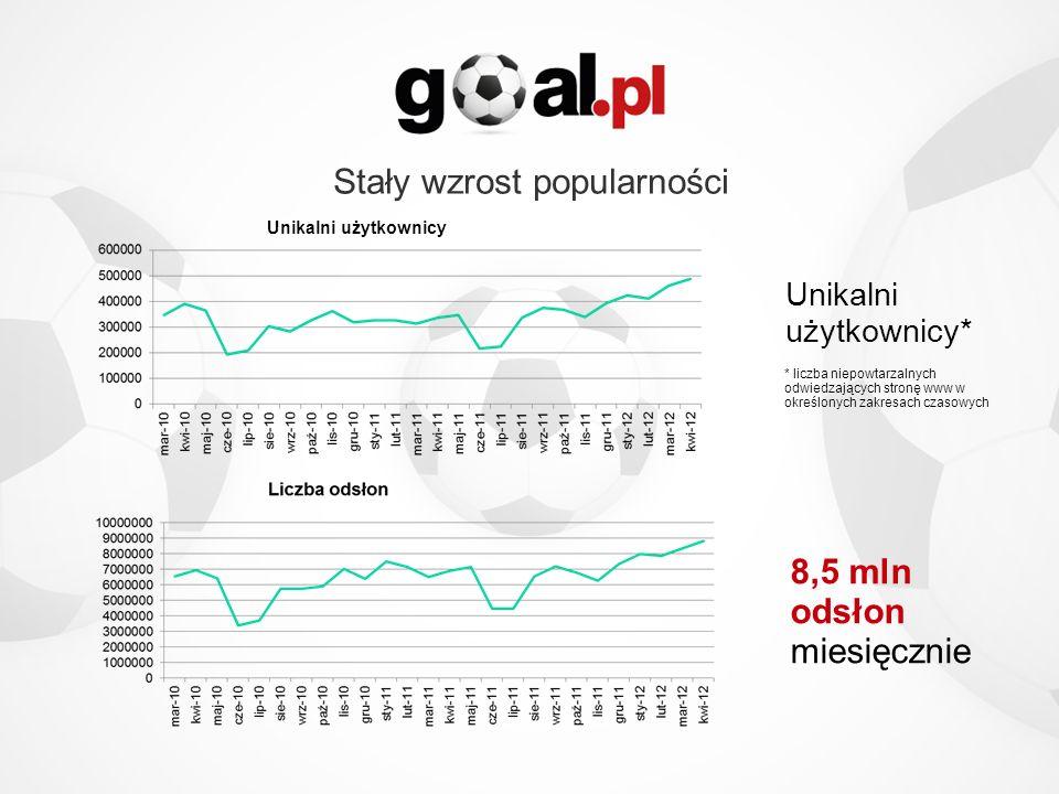 Stały wzrost popularności Unikalni użytkownicy* 8,5 mln odsłon miesięcznie Unikalni użytkownicy * liczba niepowtarzalnych odwiedzających stronę www w