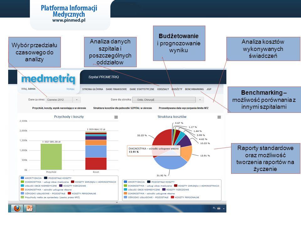 Raporty standardowe oraz możliwość tworzenia raportów na życzenie Benchmarking – możliwość porównania z innymi szpitalami Analiza danych szpitala i po