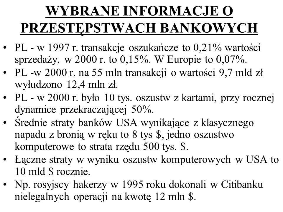 WYBRANE INFORMACJE O PRZESTĘPSTWACH BANKOWYCH PL - w 1997 r. transakcje oszukańcze to 0,21% wartości sprzedaży, w 2000 r. to 0,15%. W Europie to 0,07%