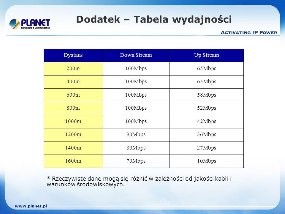 www.planet.pl Dodatek – Tabela wydajności 10Mbps70Mbps1600m 27Mbps80Mbps1400m 36Mbps90Mbps1200m 42Mbps100Mbps1000m 52Mbps100Mbps800m 58Mbps100Mbps600m 65Mbps100Mbps400m 65Mbps100Mbps200m Up StreamDown StreamDystans * Rzeczywiste dane mogą się różnić w zależności od jakości kabli i warunków środowiskowych.