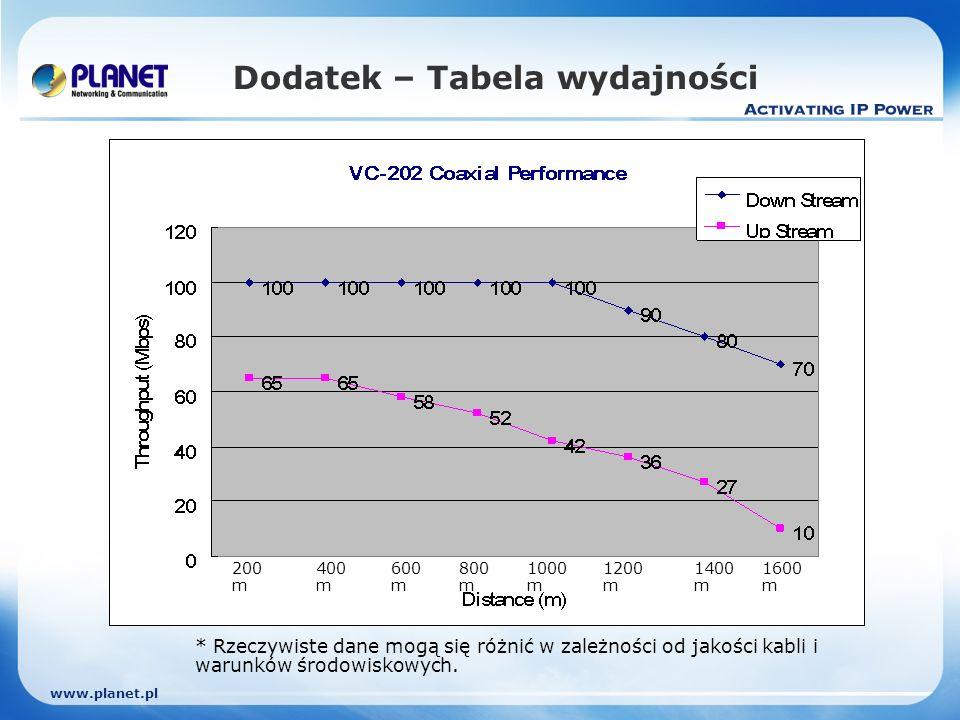 www.planet.pl Dodatek – Tabela wydajności * Rzeczywiste dane mogą się różnić w zależności od jakości kabli i warunków środowiskowych.