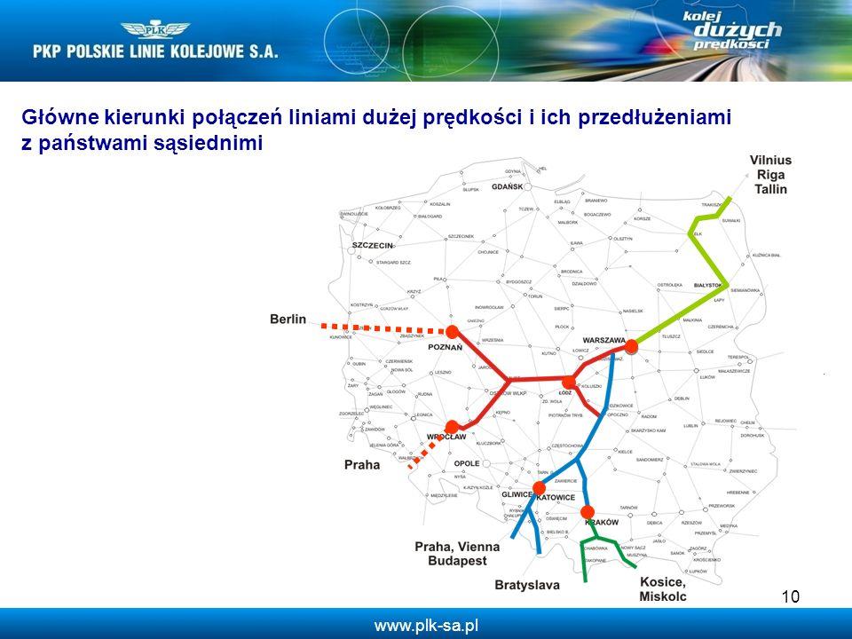 www.plk-sa.pl 10 Główne kierunki połączeń liniami dużej prędkości i ich przedłużeniami z państwami sąsiednimi