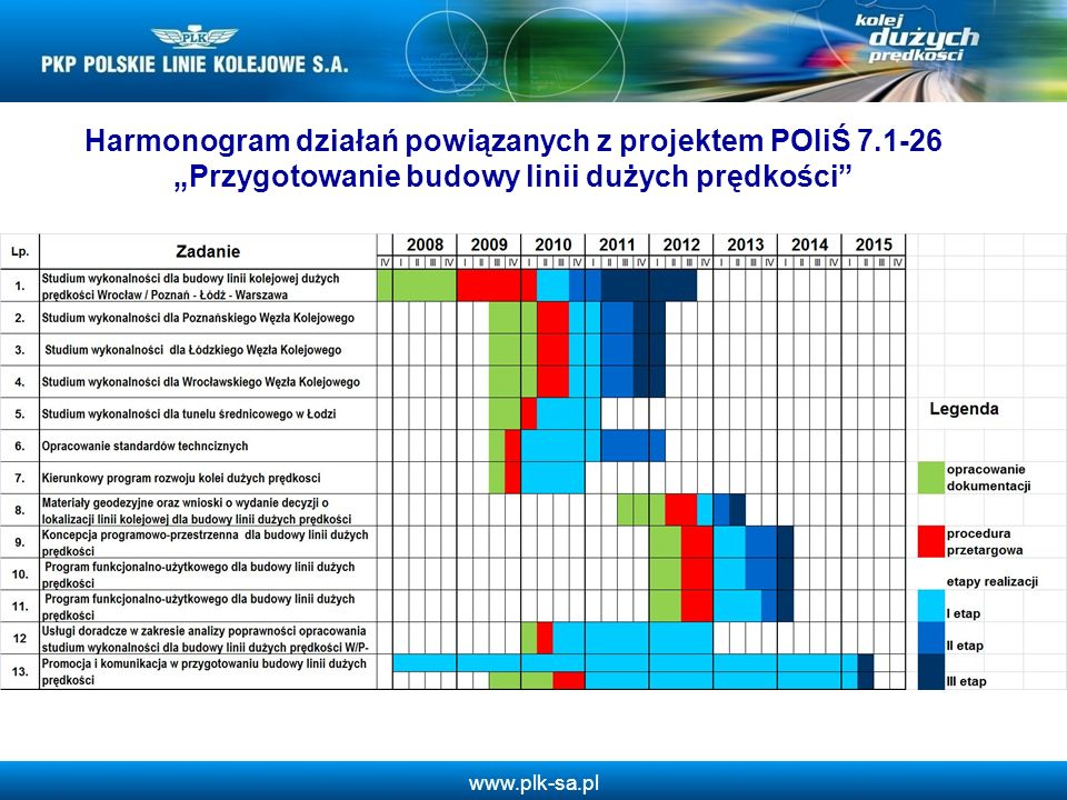 www.plk-sa.pl Harmonogram działań powiązanych z projektem POIiŚ 7.1-26 Przygotowanie budowy linii dużych prędkości