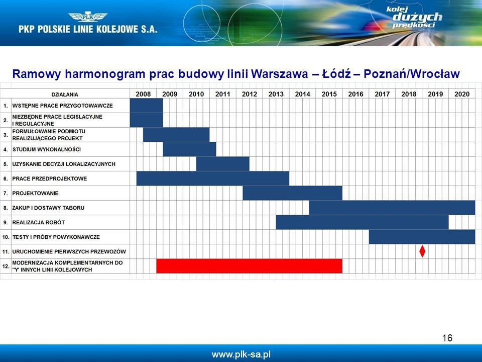 www.plk-sa.pl 16 Ramowy harmonogram prac budowy linii Warszawa – Łódź – Poznań/Wrocław